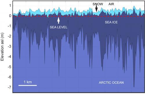 NASA's IceBridge seeking new view of changing sea ice