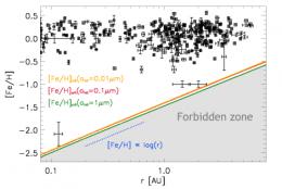 When stellar metallicity sparks planet formation