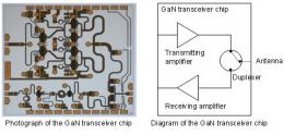 Fujitsu develops world's first compact, high-output, single-chip 10 GHz transceiver using gaN HEMT