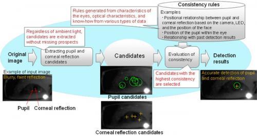 Fujitsu develops eye tracking technology