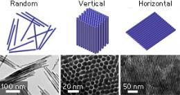 Nanomaterials: Bringing crystals into line