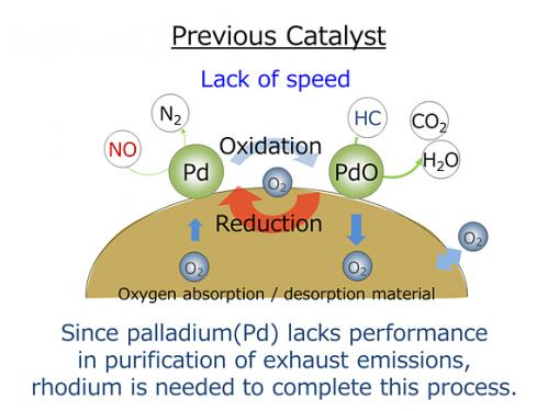 New catalyst to significantly reduce use of precious metals