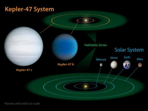 Scientists discover planetary system orbiting Kepler-47