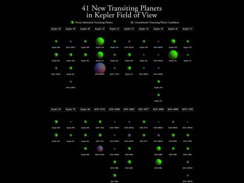 41 new transiting planets in Kepler field of view