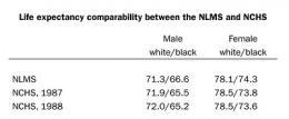 Study reveals impact of socioeconomic factors on the racial gap in life expectancy