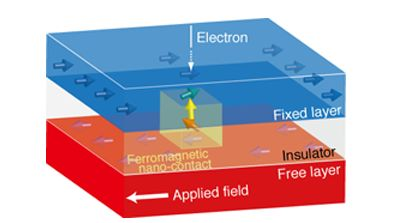 Millimeter-wave oscillation by ferromagnetic nanocontact device