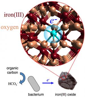 A clearer look at how iron reacts in the environment