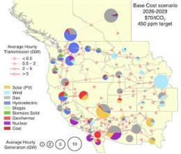 Advanced power-grid model finds low-cost, low-carbon future in West
