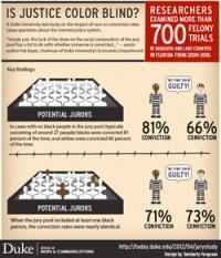 All-White jury pools convict black defendants 16 percent more often than whites