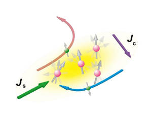 A new probe for spintronics