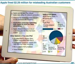 Apple fined $2.29 mln for misleading Australian customers