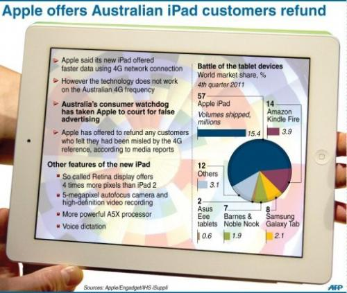 Apple offers Australia's iPad customers refund