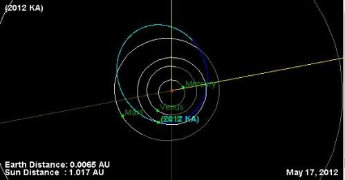 Asteroid 2012 KA to buzz Earth on May 17