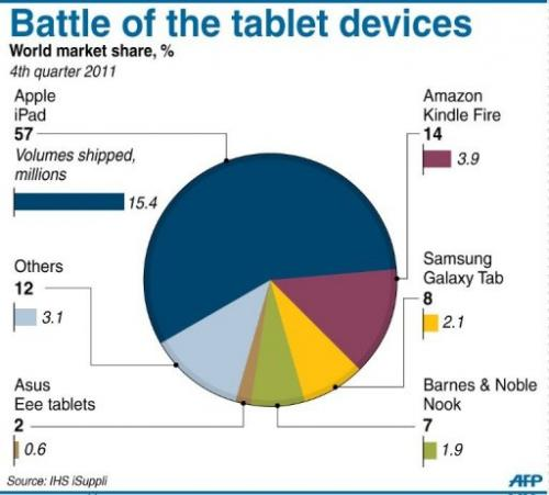 Battle of the tablet devices