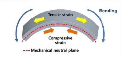 how to know if bending stress is tension or compressive