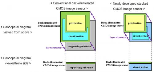 Sony develops next-generation back-illuminated CMOS image sensor