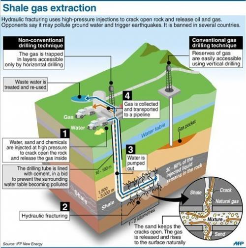 Explanation of the controversial technique of shale gas extraction by hydraulic fracturing