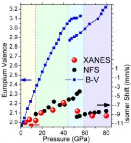 Exposing valence-bond model inadequacies