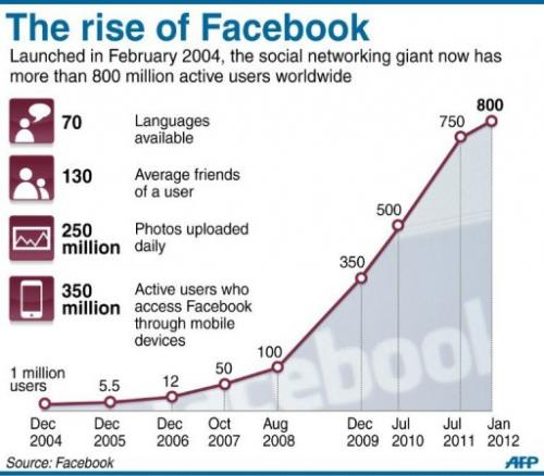 Facebook users chart
