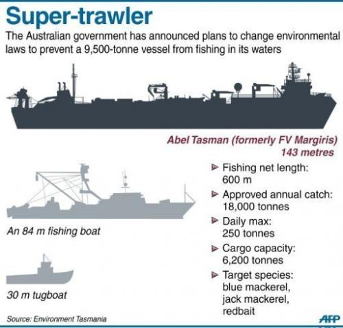 Facts on a 9,500-tonne, 143 m fishing vessel Abel Tasman (formerly FV Margiris)