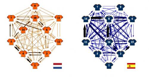 Mathematicians use network theory to model champion Spanish soccer team's style