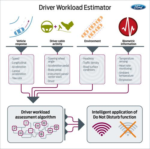 Ford explores call turnoffs for stressed-out drivers