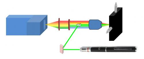 From lectures to explosives detection: Laser pointer identifies dangerous chemicals in real-time