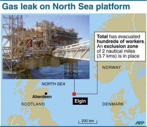 Gas leak on North Sea platform