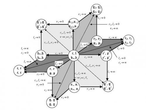 Geometries presented by Chinese scholars for all possible space-time kinematics and their relations