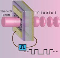 Graphene-based terahertz devices: The wave of the future