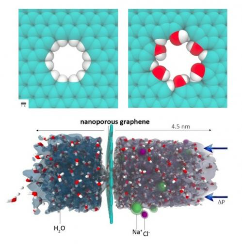 Nanoporous graphene could outperform best commercial water desalination techniques