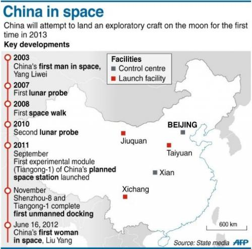 Submarine Matters: China's Space Achievements - Passing US ...