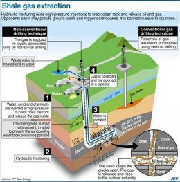 Graphic: Shale gas extraction