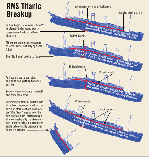 an analysis of the effects of the sinking of the titanic ship The effects of titanic  september  it wasn't only the iceberg but it was also and mainly the ship materials that did not protect the ship from sinking.