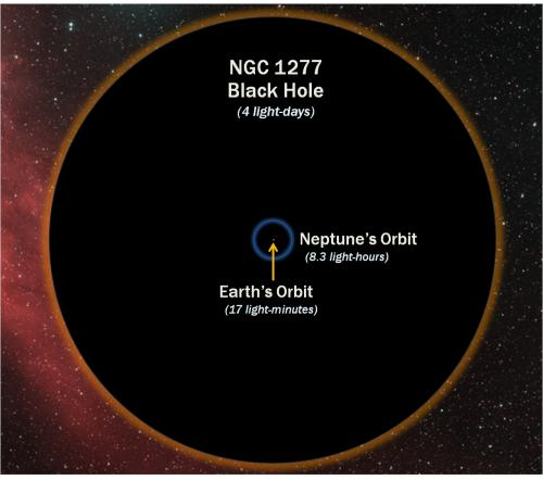 Texas astronomers measure most massive, most unusual black hole using Hobby-Eberly Telescope