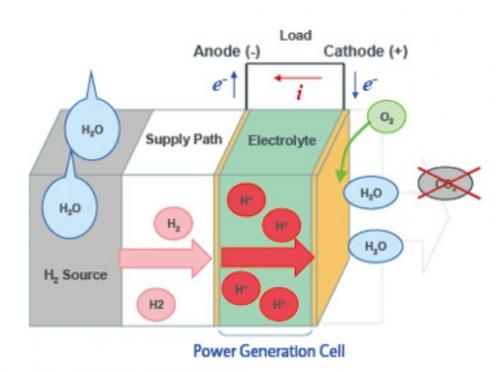 Hydrogen fuel cell for phone charging set for 2013