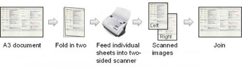 Image restoration technology capable of making A3-sized PDFs using A4 scanner