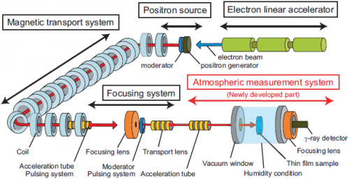 Intermolecular space evaluation using slow positrons extracted into the atmosphere