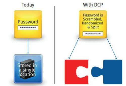Distributed Credential Protection: Trying to beat the hackers and protect our passwords