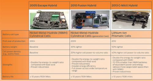 Li-ion king: New Ford test for hybrid vehicle batteries simulates 10 years of use in 10 months' time