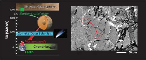 Meteorite samples provide definitive evidence of water and rock types on Mars