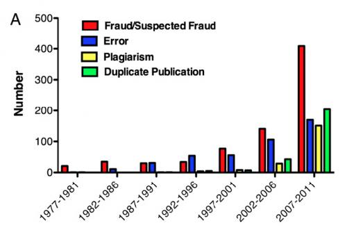 Misconduct is a major factor in retracted research