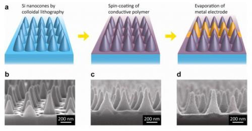Nanocones could be key to making inexpensive solar cells