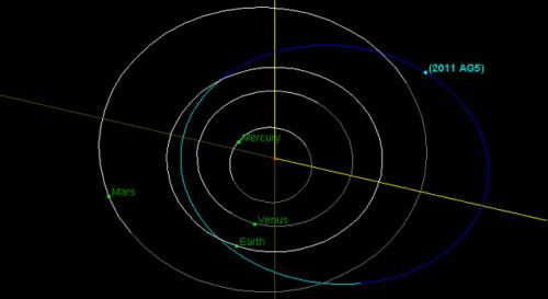NASA releases workshop data and findings on asteroid 2011 AG5