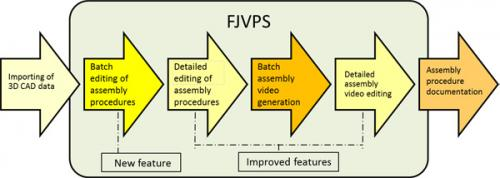 New FJVPS capable of producing 3D assembly procedure videos in fewer than 3 hours