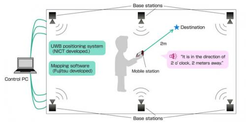NICT and Fujitsu develop indoor guidance technology for the blind using ultra wide band positioning, Smartphones