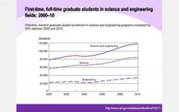 NSF report detailing growth in graduate enrollment in science & engineering in the past decade