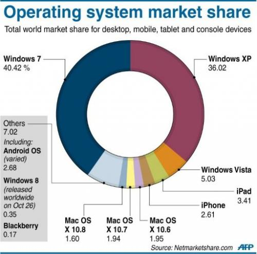 Operating system market share