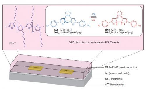 New hybrid material simplifies organic transistor design