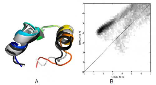 It's complicated: Hidden protein folding complexity revealed by simple Markov state models